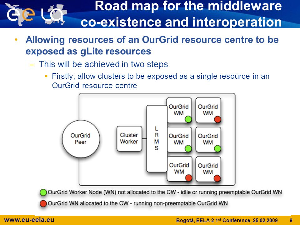 www.eu-eela.eu 10 Bogotá, EELA-2 1 st Conference, 25.02.2009 Road map for the middleware co-existence and interoperation Allowing resources of an OurGrid resource centre to be exposed as gLite resources –This will be achieved in two steps  Firstly, allow clusters to be exposed as a single resource in an OurGrid resource centre  Secondly, make these resources available at the gLite grid