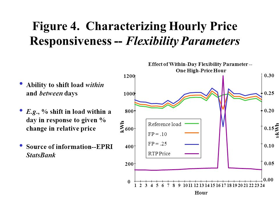 Figure 4. Characterizing Hourly Price Responsiveness -- Flexibility Parameters Ability to shift load within and between days E.g., % shift in load wit