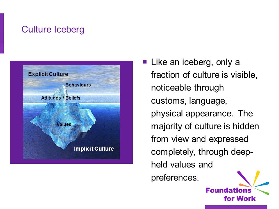 Culture Iceberg  Like an iceberg, only a fraction of culture is visible, noticeable through customs, language, physical appearance.