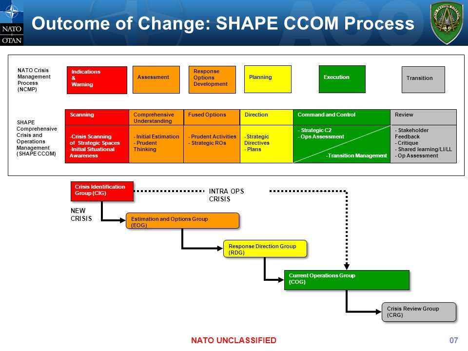 Outcome of Change: SHAPE CCOM Process NATO UNCLASSIFIED NATO Crisis Management Process (NCMP) SHAPE Comprehensive Crisis and Operations Management (SHAPE CCOM) Indications & Warning Assessment Response Options Development PlanningExecution Transition ScanningFused OptionsDirectionCommand and ControlReviewComprehensive Understanding - Initial Estimation - Prudent Thinking - Prudent Activities - Strategic ROs -Strategic Directives - Plans - Strategic C2 - Ops Assessment -Transition Management - Stakeholder Feedback - Critique - Shared learning/LI/LL - Op Assessment -Crisis Scanning of Strategic Spaces -Initial Situational Awareness Crisis Review Group (CRG) Crisis Review Group (CRG) Crisis Identification Group (CIG) Crisis Identification Group (CIG) Current Operations Group (COG) Current Operations Group (COG) Response Direction Group (RDG) Response Direction Group (RDG) Estimation and Options Group (EOG) Estimation and Options Group (EOG) NEW CRISIS INTRA OPS CRISIS 07