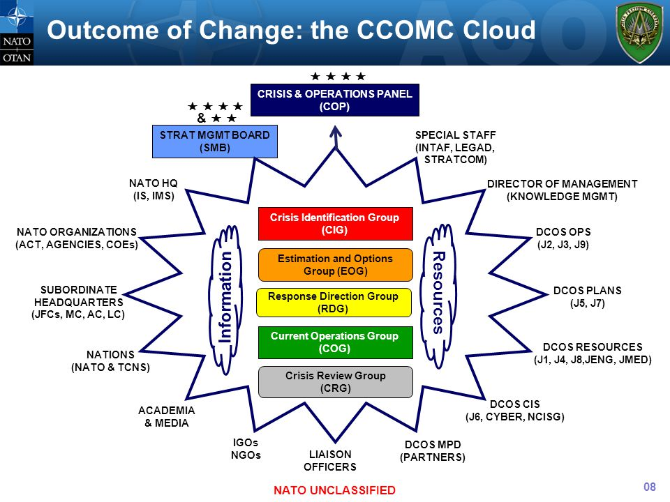 Outcome of Change: the CCOMC Cloud NATO UNCLASSIFIED Resources Information Crisis Identification Group (CIG) Crisis Review Group (CRG) Current Operati