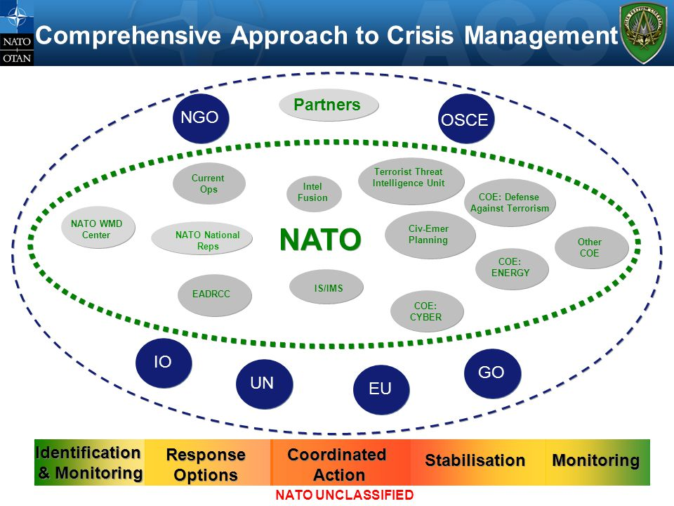 Comprehensive Approach to Crisis Management OSCE NATO National Reps Partners Intel Fusion Current Ops Civ-Emer Planning NATO IS/IMS EADRCC Terrorist T