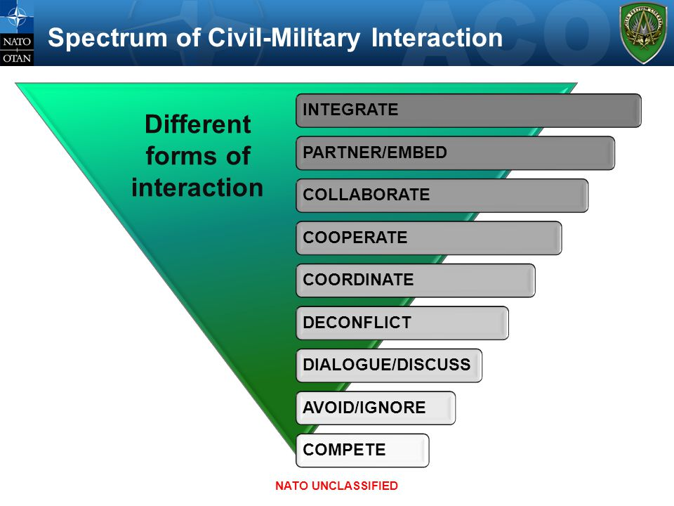 Spectrum of Civil-Military Interaction Different forms of interaction NATO UNCLASSIFIED