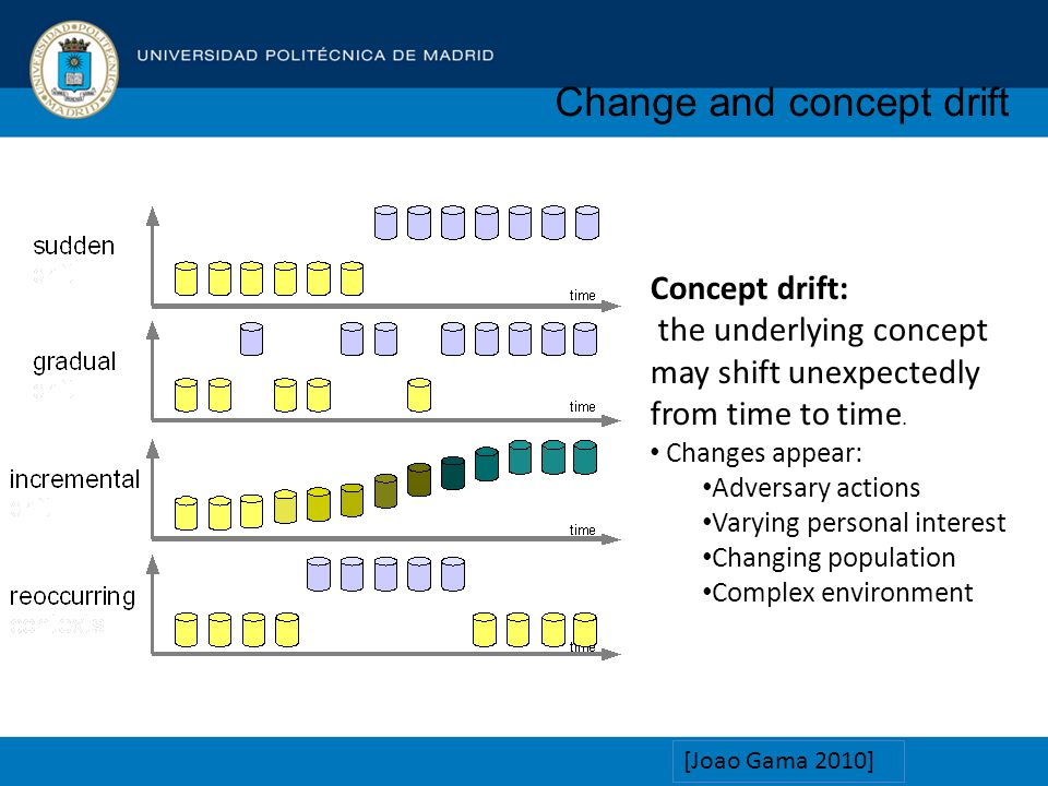 Change and concept drift [Joao Gama 2010] Concept drift: the underlying concept may shift unexpectedly from time to time.