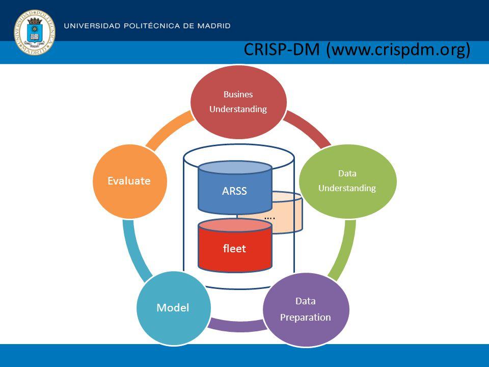 …. CRISP-DM (www.crispdm.org) Busines Understanding Data Understanding Data Preparation ModelEvaluate ARSS fleet