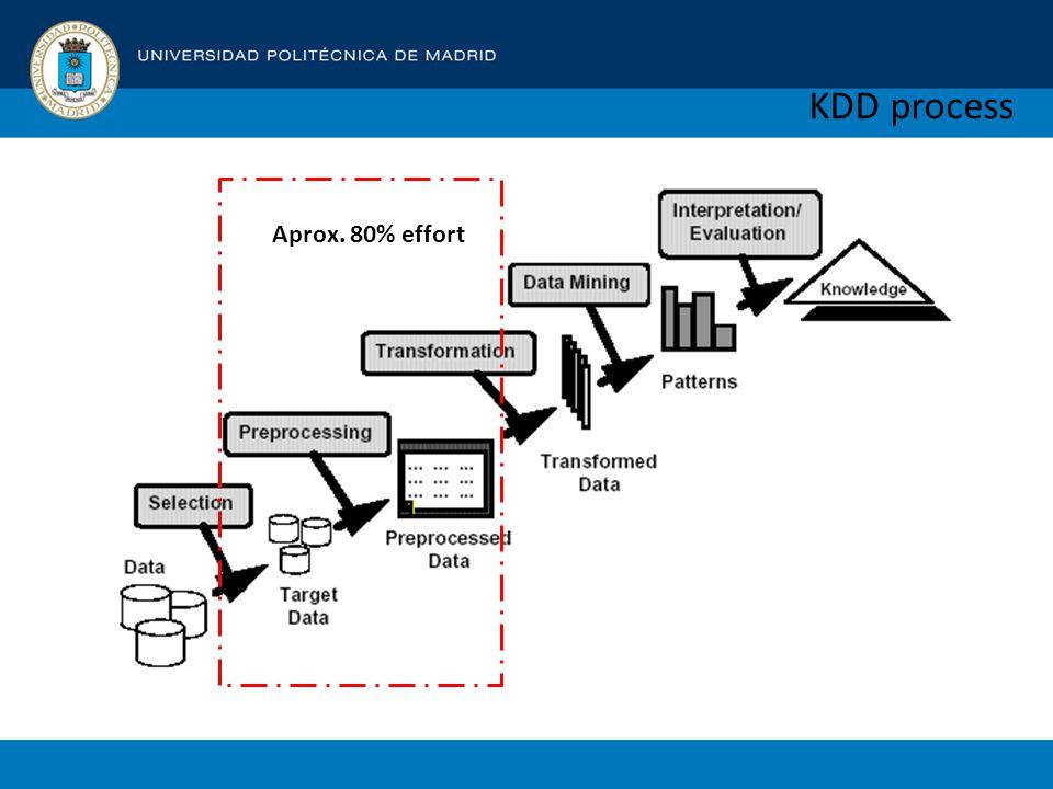 KDD process Aprox. 80% effort