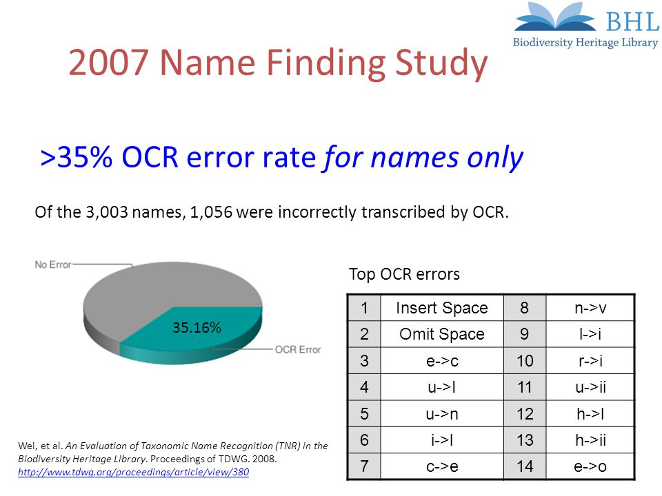 2007 Name Finding Study >35% OCR error rate for names only 1Insert Space8n->v 2Omit Space9l->i 3e->c10r->i 4u->I11u->ii 5u->n12h->l 6i->l13h->ii 7c->e14e->o Top OCR errors 35.16% Of the 3,003 names, 1,056 were incorrectly transcribed by OCR.