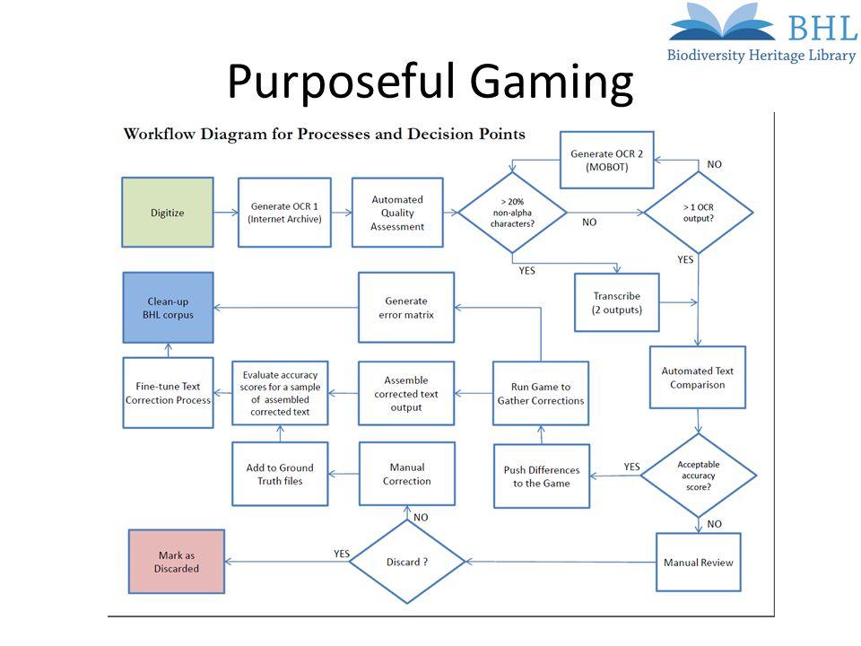 Purposeful Gaming