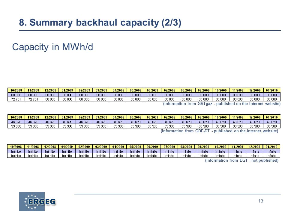 13 8. Summary backhaul capacity (2/3) Capacity in MWh/d (information from GRTgaz - published on the Internet website) (information from GDF-DT - publi
