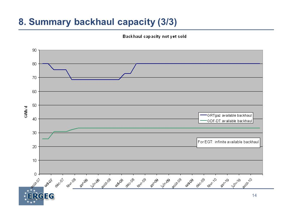 14 8. Summary backhaul capacity (3/3) For EGT: infinite available backhaul