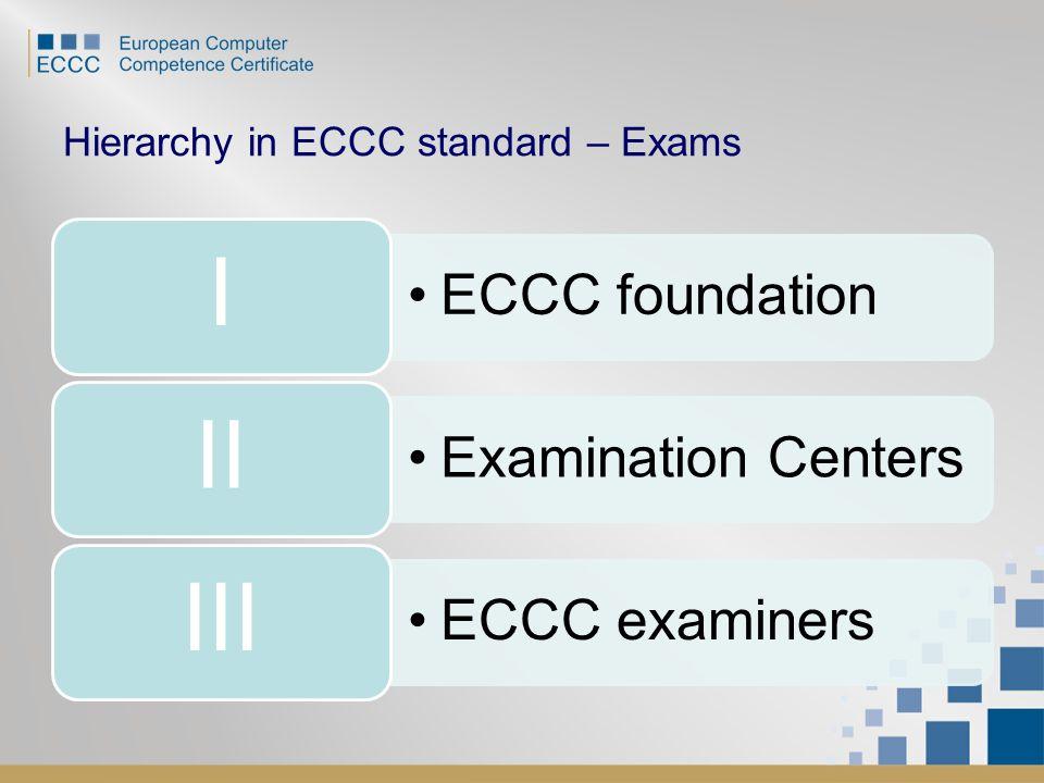 Hierarchy in ECCC standard – Exams ECCC foundation I Examination Centers II ECCC examiners III