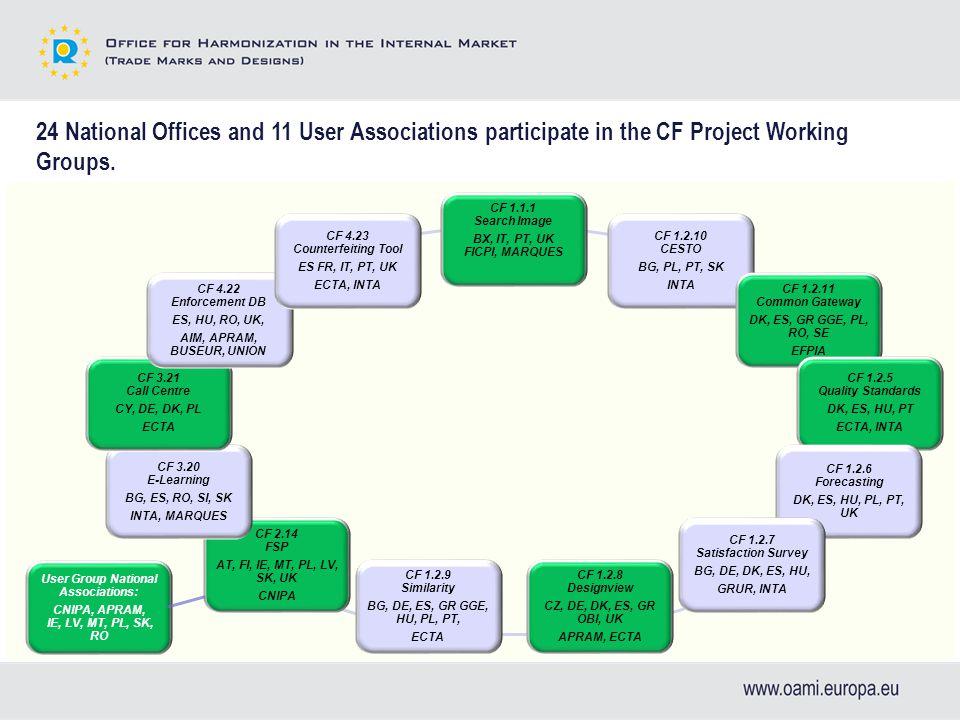 CF 1.1.1 Search Image BX, IT, PT, UK FICPI, MARQUES CF 1.2.10 CESTO BG, PL, PT, SK INTA CF 1.2.11 Common Gateway DK, ES, GR GGE, PL, RO, SE EFPIA CF 1.2.5 Quality Standards DK, ES, HU, PT ECTA, INTA CF 1.2.6 Forecasting DK, ES, HU, PL, PT, UK CF 1.2.7 Satisfaction Survey BG, DE, DK, ES, HU, GRUR, INTA CF 1.2.8 Designview CZ, DE, DK, ES, GR OBI, UK APRAM, ECTA CF 1.2.9 Similarity BG, DE, ES, GR GGE, HU, PL, PT, ECTA CF 2.14 FSP AT, FI, IE, MT, PL, LV, SK, UK CNIPA CF 3.20 E-Learning BG, ES, RO, SI, SK INTA, MARQUES CF 3.21 Call Centre CY, DE, DK, PL ECTA CF 4.22 Enforcement DB ES, HU, RO, UK, AIM, APRAM, BUSEUR, UNION CF 4.23 Counterfeiting Tool ES FR, IT, PT, UK ECTA, INTA User Group National Associations: CNIPA, APRAM, IE, LV, MT, PL, SK, RO 24 National Offices and 11 User Associations participate in the CF Project Working Groups.