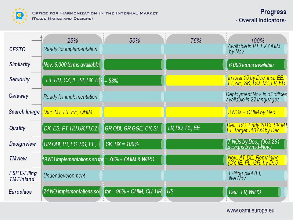 100%75%50%25% CESTO Similarity Seniority Gateway Search Image Quality TMview FSP E-Filing TM Finland Designview Progress - Overall Indicators- PT, HU, CZ, IE, SI, BX, BG In total 15 by Dec.