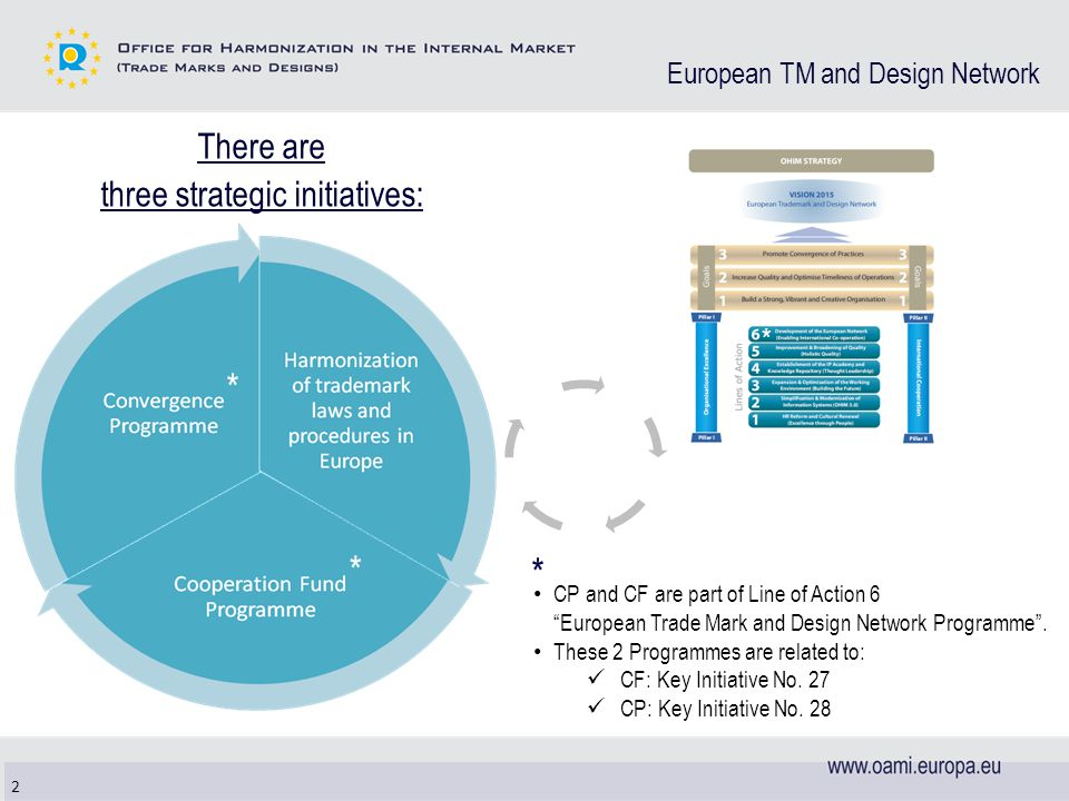European TM and Design Network There are three strategic initiatives: 2 CP and CF are part of Line of Action 6 European Trade Mark and Design Network Programme .