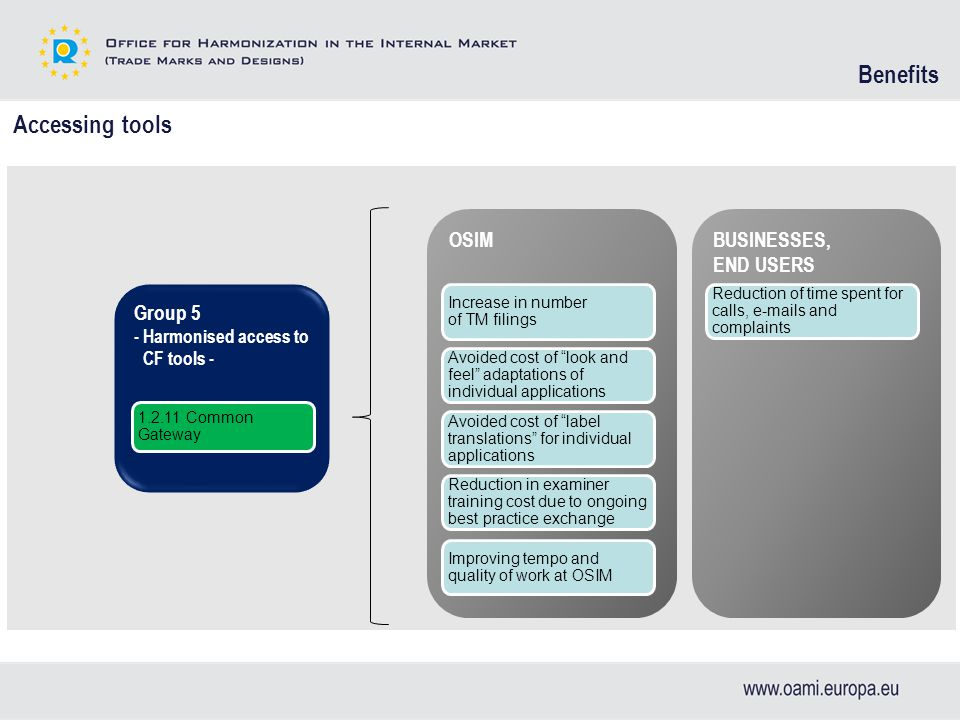 OSIMBUSINESSES, END USERS Increase in number of TM filings Avoided cost of look and feel adaptations of individual applications Avoided cost of label translations for individual applications Reduction of time spent for calls, e-mails and complaints Accessing tools Reduction in examiner training cost due to ongoing best practice exchange Group 5 - Harmonised access to CF tools - 1.2.11 Common Gateway Improving tempo and quality of work at OSIM Benefits