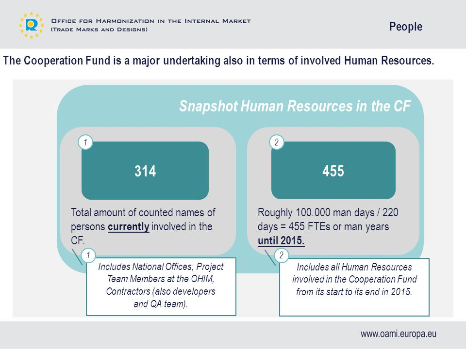 Snapshot Human Resources in the CF Roughly 100.000 man days / 220 days = 455 FTEs or man years until 2015.