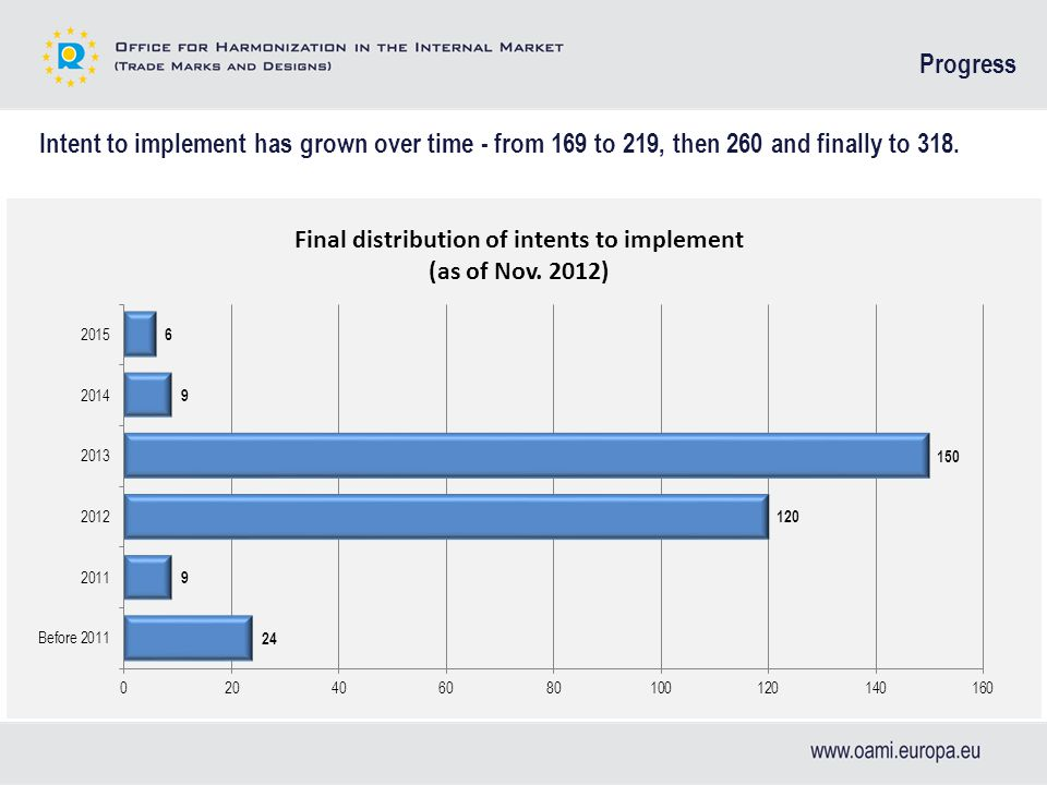 Intent to implement has grown over time - from 169 to 219, then 260 and finally to 318. Progress