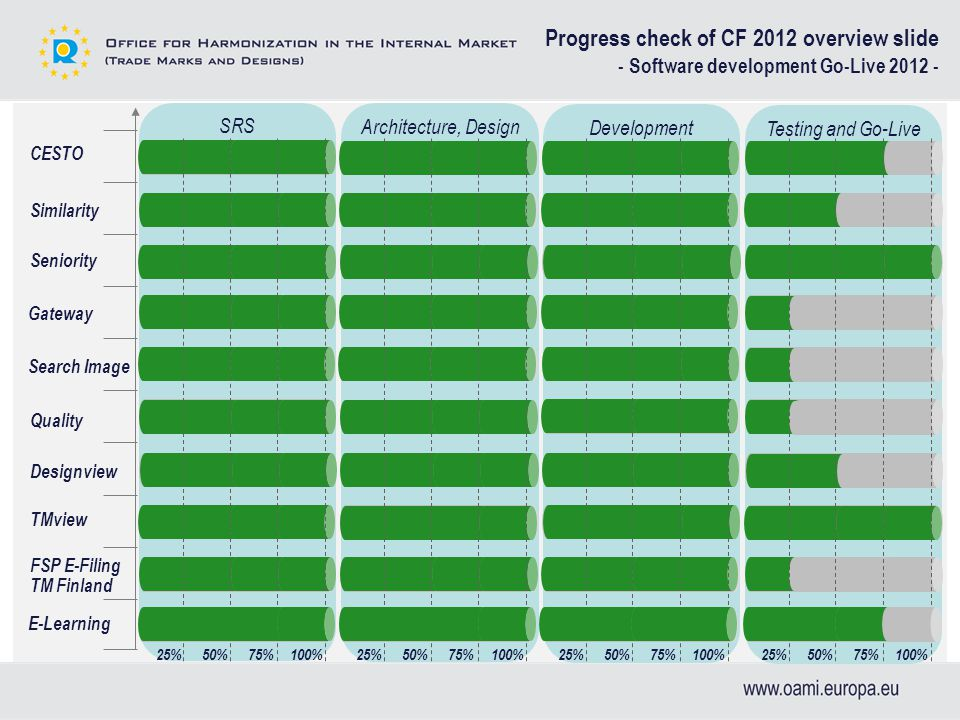Testing and Go-Live Development Architecture, Design SRS Progress check of CF 2012 overview slide - Software development Go-Live 2012 - CESTO Similarity Seniority Gateway Search Image Quality TMview FSP E-Filing TM Finland Designview 25%50%75%100%25%50%75%100%25%50%75%100%25%50%75%100% E-Learning