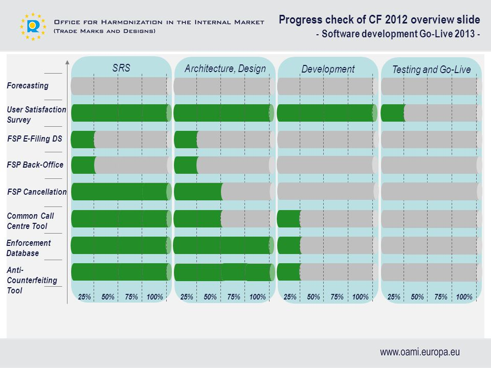 Testing and Go-Live Development Architecture, Design SRS Progress check of CF 2012 overview slide - Software development Go-Live 2013 - Forecasting User Satisfaction Survey Common Call Centre Tool Enforcement Database Anti- Counterfeiting Tool 25%50%75%100%25%50%75%100%25%50%75%100%25%50%75%100% FSP E-Filing DS FSP Back-Office FSP Cancellation