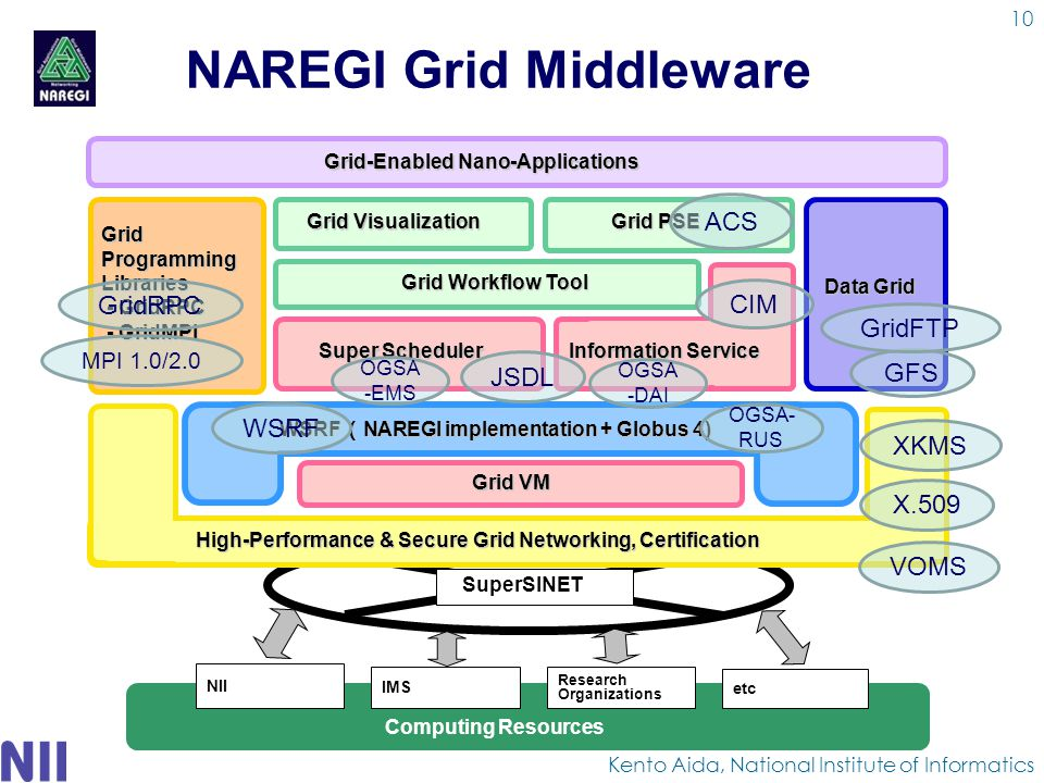 NAREGI Grid Middleware Kento Aida, National Institute of Informatics Computing Resources NII IMS Research Organizations etc SuperSINET Grid-Enabled Nano-Applications Grid PSE Grid Workflow Tool Grid Visualization Data Grid Information Service Grid Programming Libraries - GridRPC - GridMPI - GridMPI High-Performance & Secure Grid Networking, Certification Grid VM Super Scheduler WSRF ( NAREGI implementation + Globus 4) GFS JSDL ACS CIM OGSA- RUS OGSA -DAI X.509 VOMS GridRPC GridFTP OGSA -EMS MPI 1.0/2.0 WSRF XKMS 10