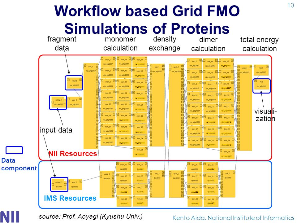 Workflow based Grid FMO Simulations of Proteins Kento Aida, National Institute of Informatics njs_png2002njs_png2012 njs_png2002 njs_png2003 njs_png2004 njs_png2010 njs_png2009 njs_png2008 njs_png2007 njs_png2006 njs_png2005 njs_png2011 njs_png2057 dpcd052 dpcd053 dpcd054 dpcd055 dpcd056 dpcd057 dpcd052 dpcd053 dpcd054 dpcd055 dpcd056 dpcd057 njs_png2002njs_png2012 njs_png2002 njs_png2003 njs_png2004 njs_png2010 njs_png2009 njs_png2008 njs_png2007 njs_png2006 njs_png2005 njs_png2011 njs_png2057 monomer calculation dimer calculation NII Resources IMS Resources fragment data input data total energy calculation density exchange visuali- zation Data component source: Prof.