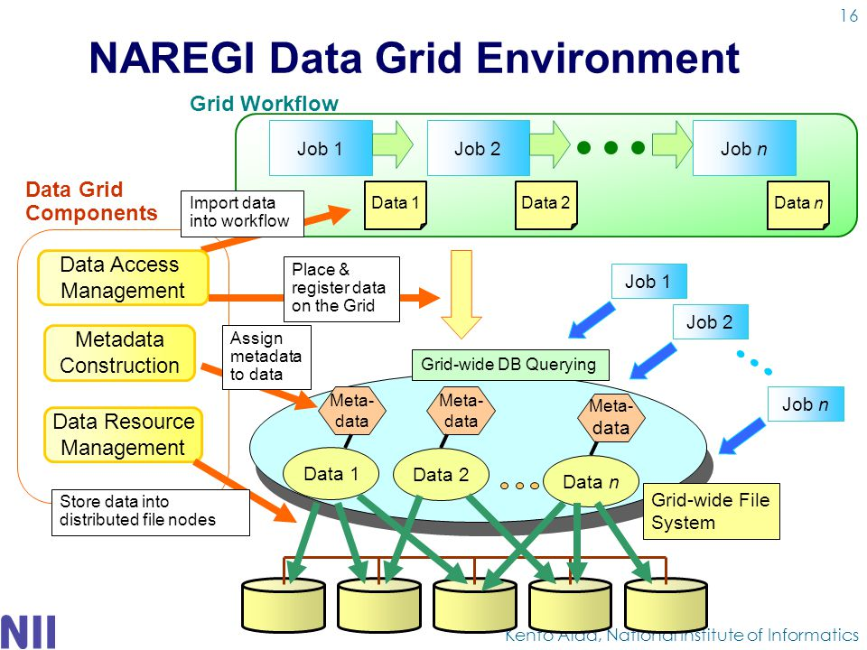 NAREGI Data Grid Environment Kento Aida, National Institute of Informatics Data 1 Data 2 Data n Grid-wide File System Metadata Construction Data Access Management Data Resource Management Job 1 Meta- data Meta- data Data 1 Grid Workflow Data 2Data n Job 2Job n Meta- data Job 1 Grid-wide DB Querying Job 2 Job n Data Grid Components Import data into workflow Place & register data on the Grid Assign metadata to data Store data into distributed file nodes 16