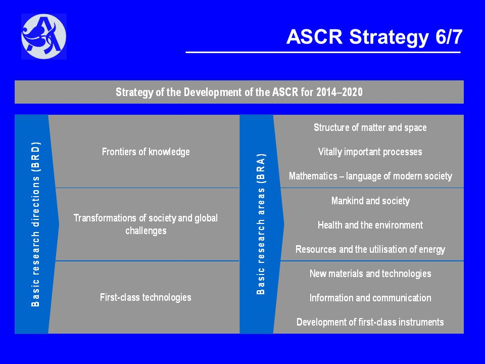 ASCR Strategy 6/7