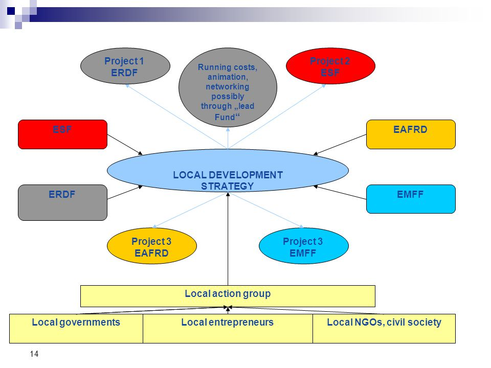 "14 Local action group ERDF ESFEAFRD EMFF Local governmentsLocal entrepreneursLocal NGOs, civil society LOCAL DEVELOPMENT STRATEGY Project 3 EAFRD Project 3 EMFF Running costs, animation, networking possibly through ""lead Fund Project 1 ERDF Project 2 ESF"