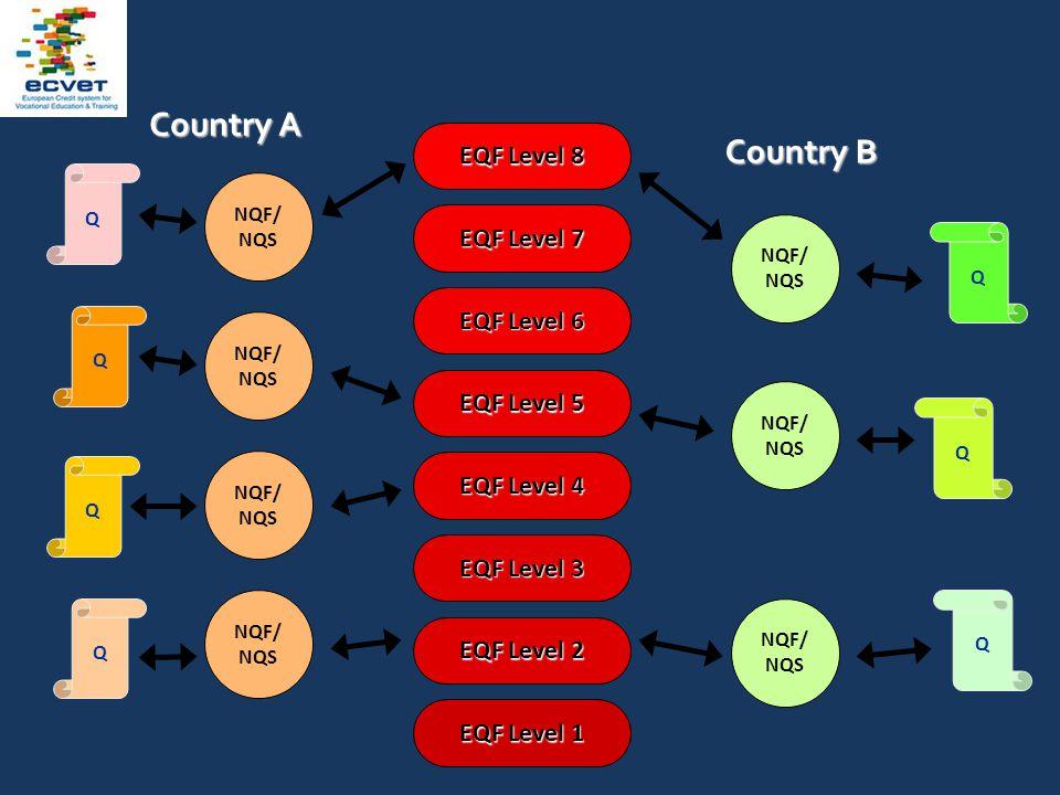 EQF Level 1 EQF Level 2 EQF Level 3 EQF Level 4 EQF Level 5 EQF Level 6 EQF Level 7 EQF Level 8 Country A Country B Q Q Q NQF/ NQS Q Q Q Q