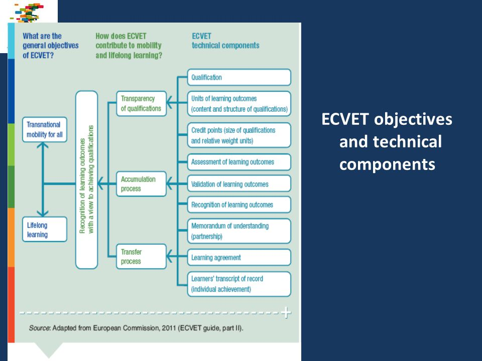 ECVET objectives and technical components