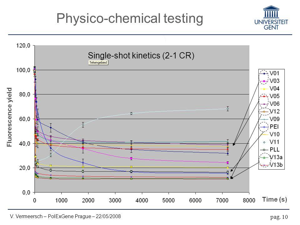Physico-chemical testing Time (s) Fluorescence yield Single-shot kinetics (2-1 CR) pag. 10 V. Vermeersch – PolExGene Prague – 22/05/2008