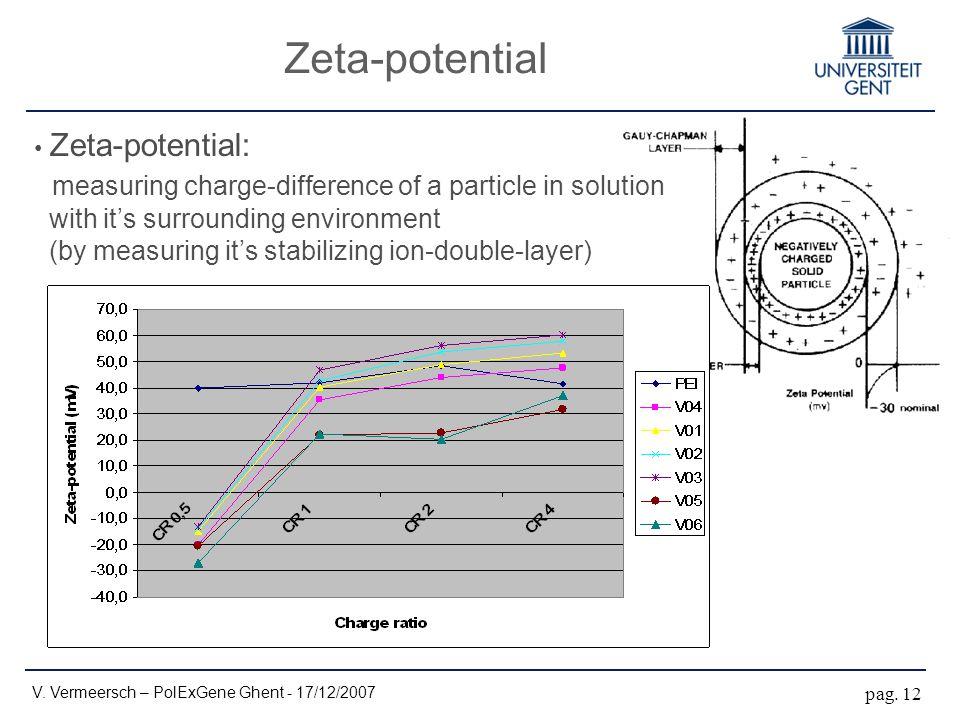 Zeta-potential V. Vermeersch – PolExGene Ghent - 17/12/2007 pag.
