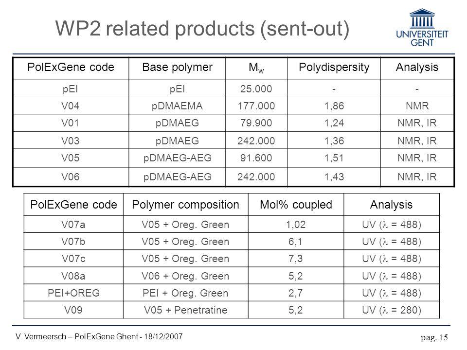 WP2 related products (sent-out) PolExGene codeBase polymerMwMw PolydispersityAnalysis pEI 25.000-- V04pDMAEMA177.0001,86NMR V01pDMAEG79.9001,24NMR, IR V03pDMAEG242.0001,36NMR, IR V05pDMAEG-AEG91.6001,51NMR, IR V06pDMAEG-AEG242.0001,43NMR, IR PolExGene codePolymer compositionMol% coupledAnalysis V07aV05 + Oreg.