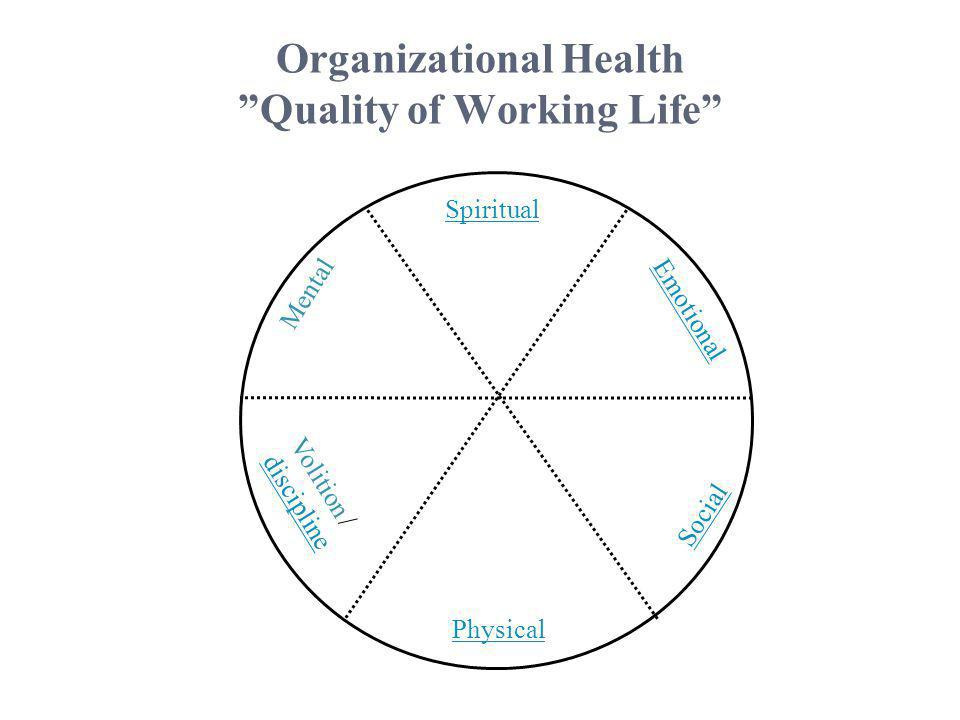 "Organizational Health ""Quality of Working Life"" Spiritual Emotional Social Physical Mental Volition / discipline"