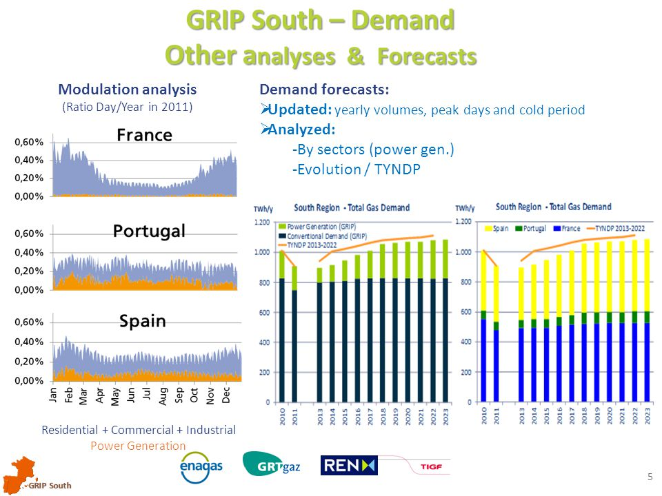 GRIP South 5 GRIP South – Demand Other a nalyses & Forecasts Modulation analysis (Ratio Day/Year in 2011) Demand forecasts:  Updated: yearly volumes, peak days and cold period  Analyzed: -By sectors (power gen.) -Evolution / TYNDP Residential + Commercial + Industrial Power Generation