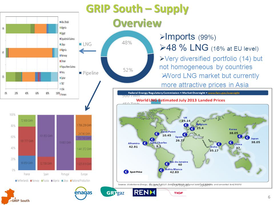 GRIP South 6 GRIP South – Supply Overview  Imports (99%)  48 % LNG (16% at EU level)  Very diversified portfolio (14) but not homogeneous by countr