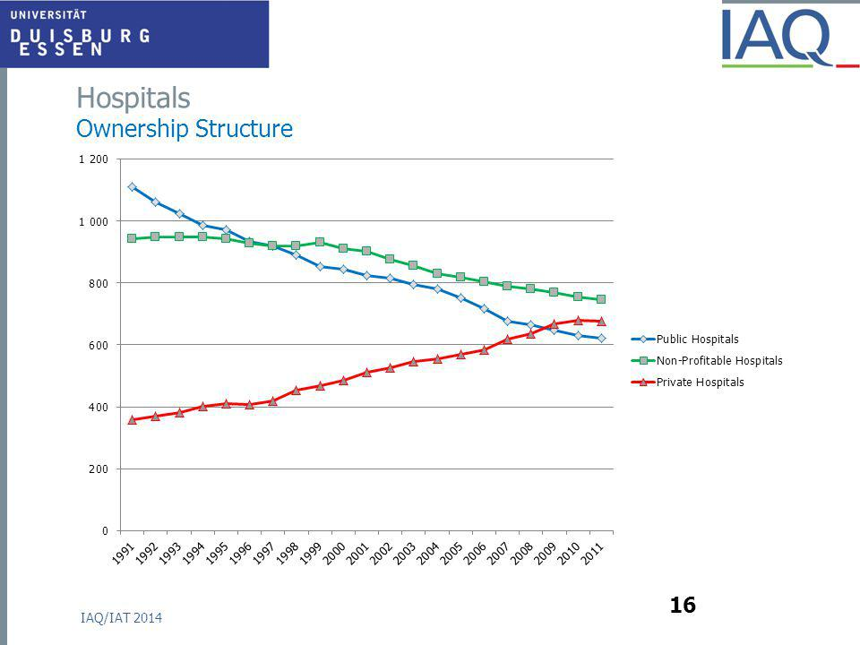 Hospitals Ownership Structure IAQ/IAT 2014 16