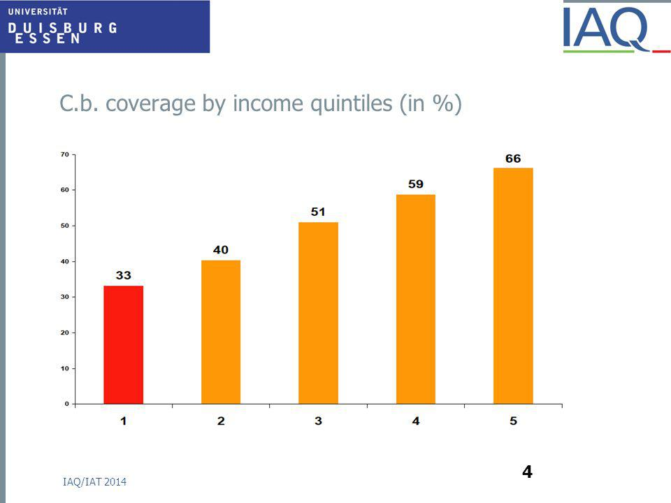 C.b. coverage by income quintiles (in %) IAQ/IAT