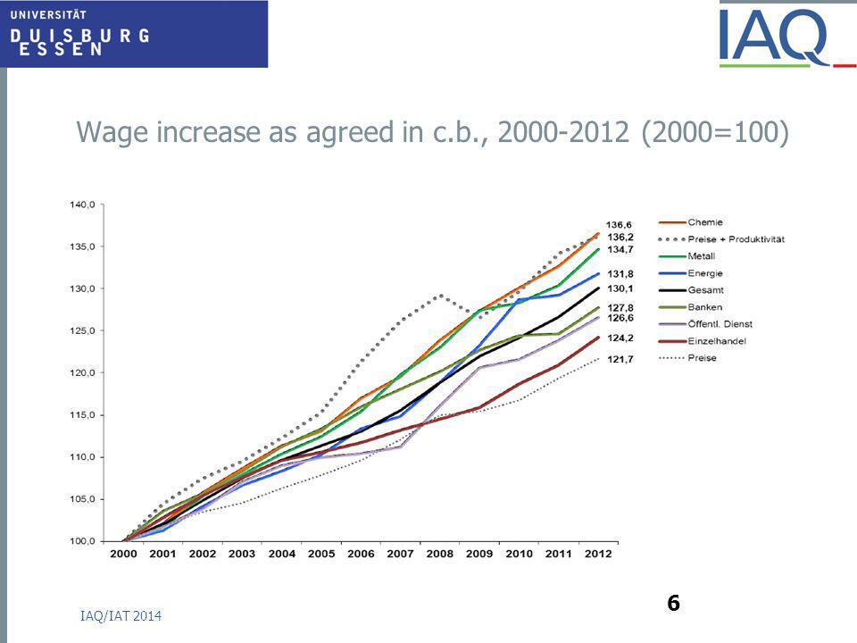 Wage increase as agreed in c.b., 2000-2012 (2000=100) IAQ/IAT 2014 6