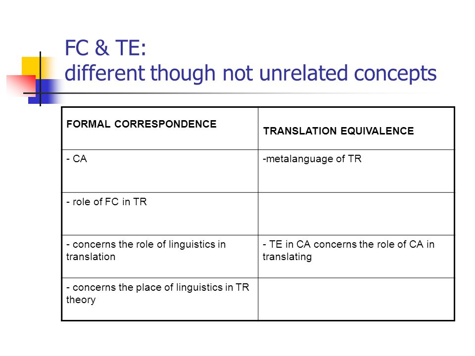 FC & TE: different though not unrelated concepts FORMAL CORRESPONDENCE TRANSLATION EQUIVALENCE - CA-metalanguage of TR - role of FC in TR - concerns the role of linguistics in translation - TE in CA concerns the role of CA in translating - concerns the place of linguistics in TR theory