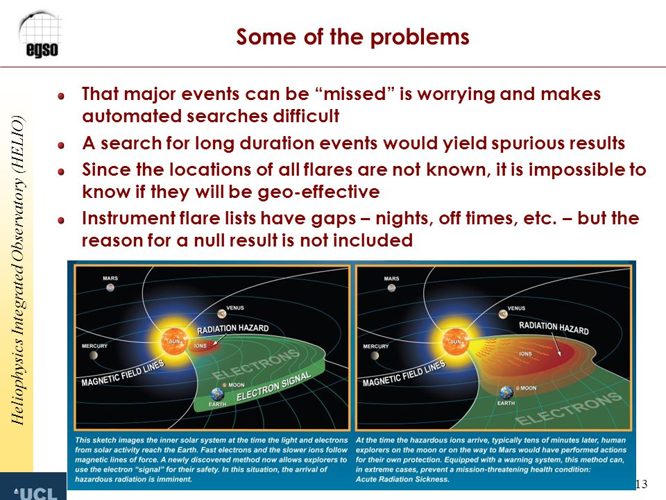 Heliophysics Integrated Observatory (HELIO) 13 Some of the problems That major events can be missed is worrying and makes automated searches difficult A search for long duration events would yield spurious results Since the locations of all flares are not known, it is impossible to know if they will be geo-effective Instrument flare lists have gaps – nights, off times, etc.