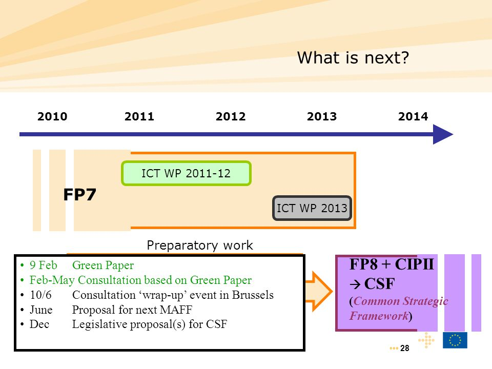 28 What is next? 20102011 2012 2013 2014 FP7 ICT WP 2011-12 ICT WP 2013 FP8 + CIPII  CSF (Common Strategic Framework) Preparatory work Strengthen, fo