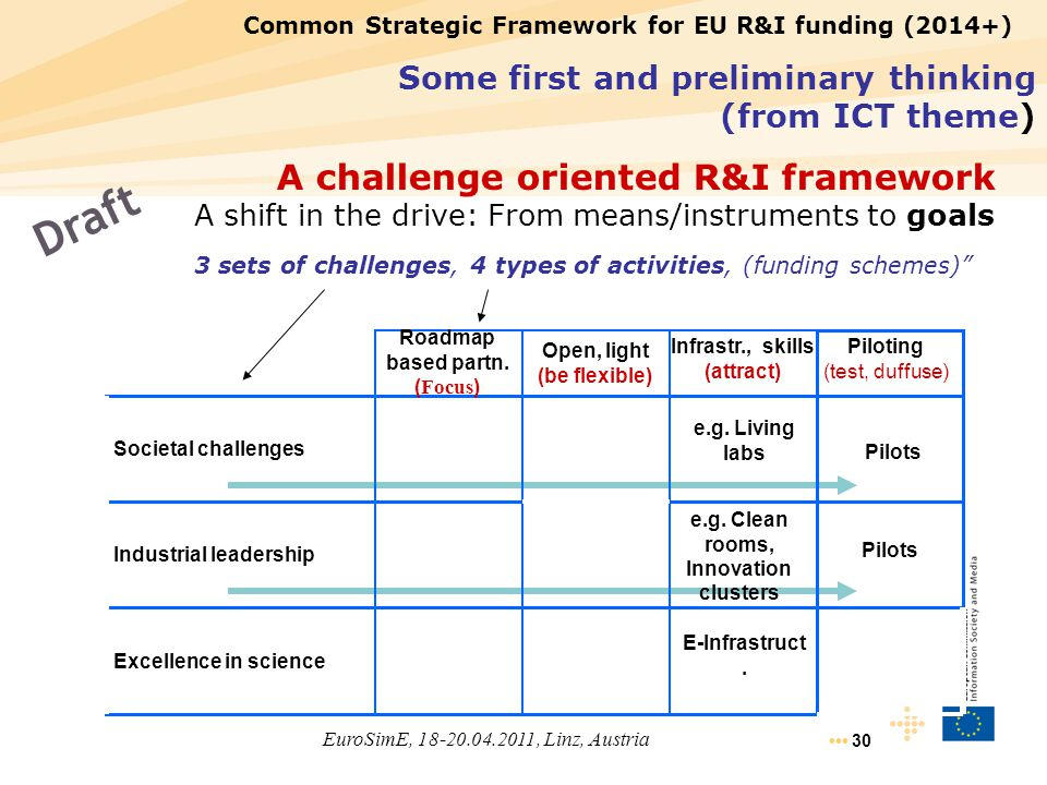 "30 3 sets of challenges, 4 types of activities, (funding schemes)"" Draft Some first and preliminary thinking (from ICT theme) EuroSimE, 18-20.04.2011,"