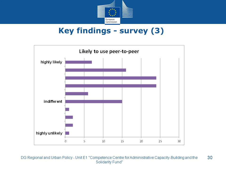 Key findings - survey (3) 30 DG Regional and Urban Policy - Unit E1