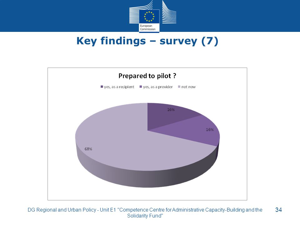 Key findings – survey (7) 34 DG Regional and Urban Policy - Unit E1
