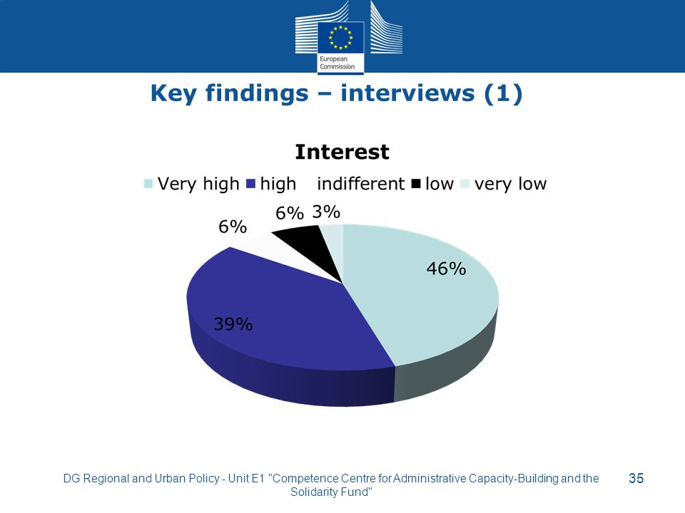 Key findings – interviews (1) 35 DG Regional and Urban Policy - Unit E1