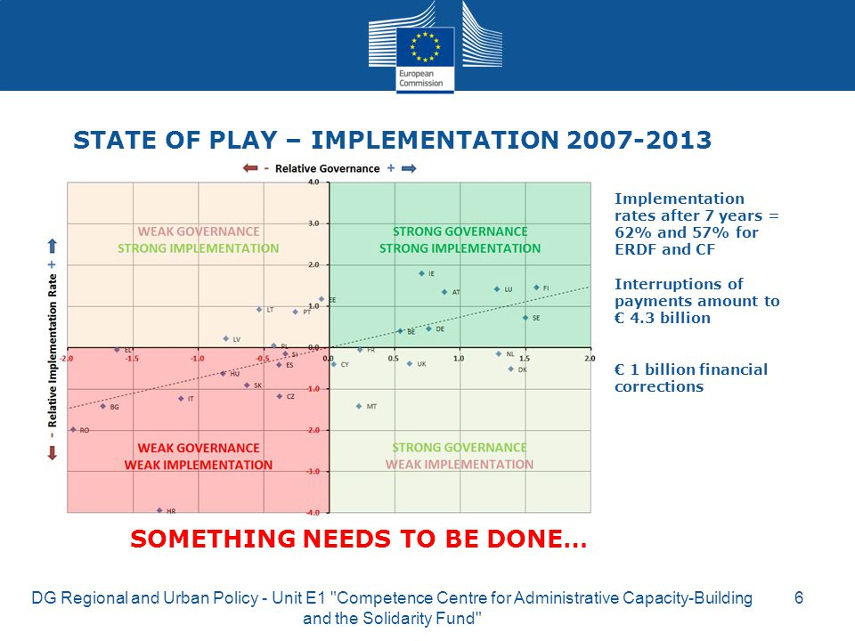 DG Regional and Urban Policy - Unit E1 Competence Centre for Administrative Capacity-Building and the Solidarity Fund 6 Implementation rates after 7 years = 62% and 57% for ERDF and CF Interruptions of payments amount to € 4.3 billion € 1 billion financial corrections STATE OF PLAY – IMPLEMENTATION 2007-2013 SOMETHING NEEDS TO BE DONE…