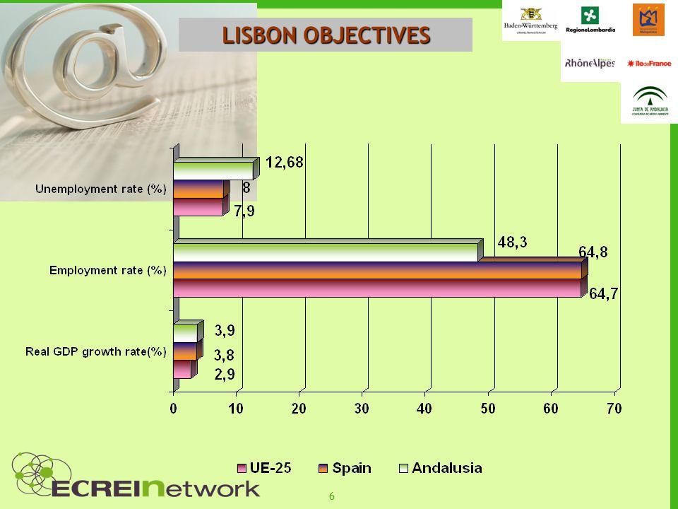 66 LISBON OBJECTIVES