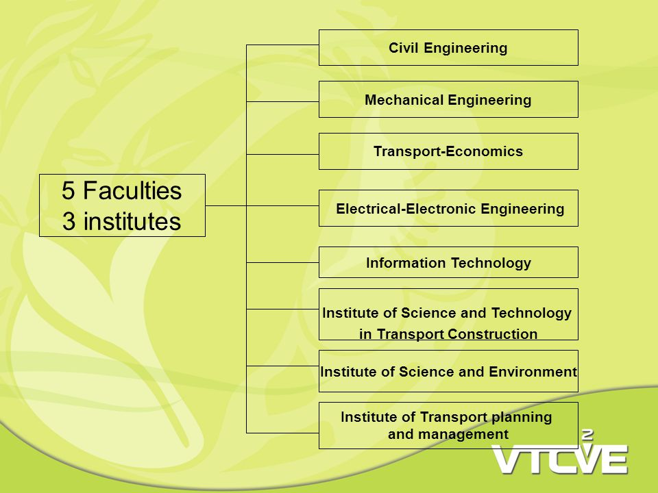 5 Faculties 3 institutes Civil Engineering Mechanical Engineering Transport-Economics Electrical-Electronic Engineering Information Technology Institute of Science and Technology in Transport Construction Institute of Science and Environment Institute of Transport planning and management