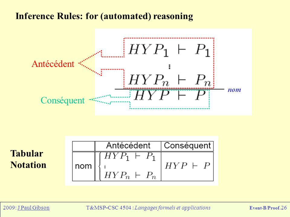 2009: J Paul GibsonT&MSP-CSC 4504 : Langages formels et applications Event-B/Proof.26 Inference Rules: for (automated) reasoning nom Antécédent Conséq